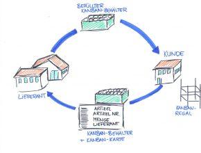 Optimierte Logistikprozesse